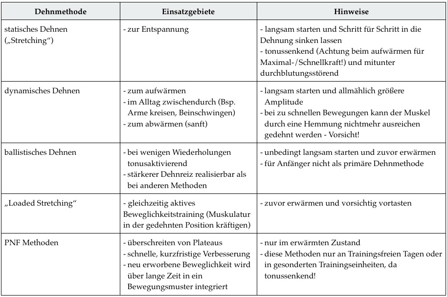 Wann welche methode